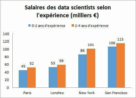 se former à la data science
